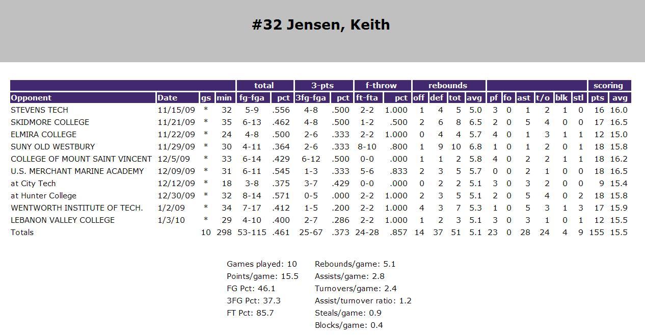 College Basketball Rankings Espncom | Upcomingcarshq.com